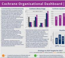 Cochrane in numbers: July-September 2017