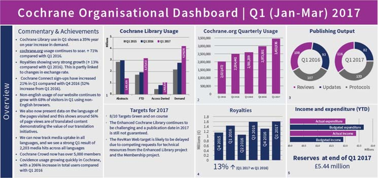 2017 Q1 Cochrne Dashboard