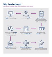 Why TaskExchange?