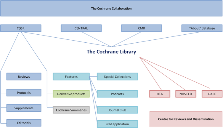 Figure 1: Overview of the Cochrane Library and related content