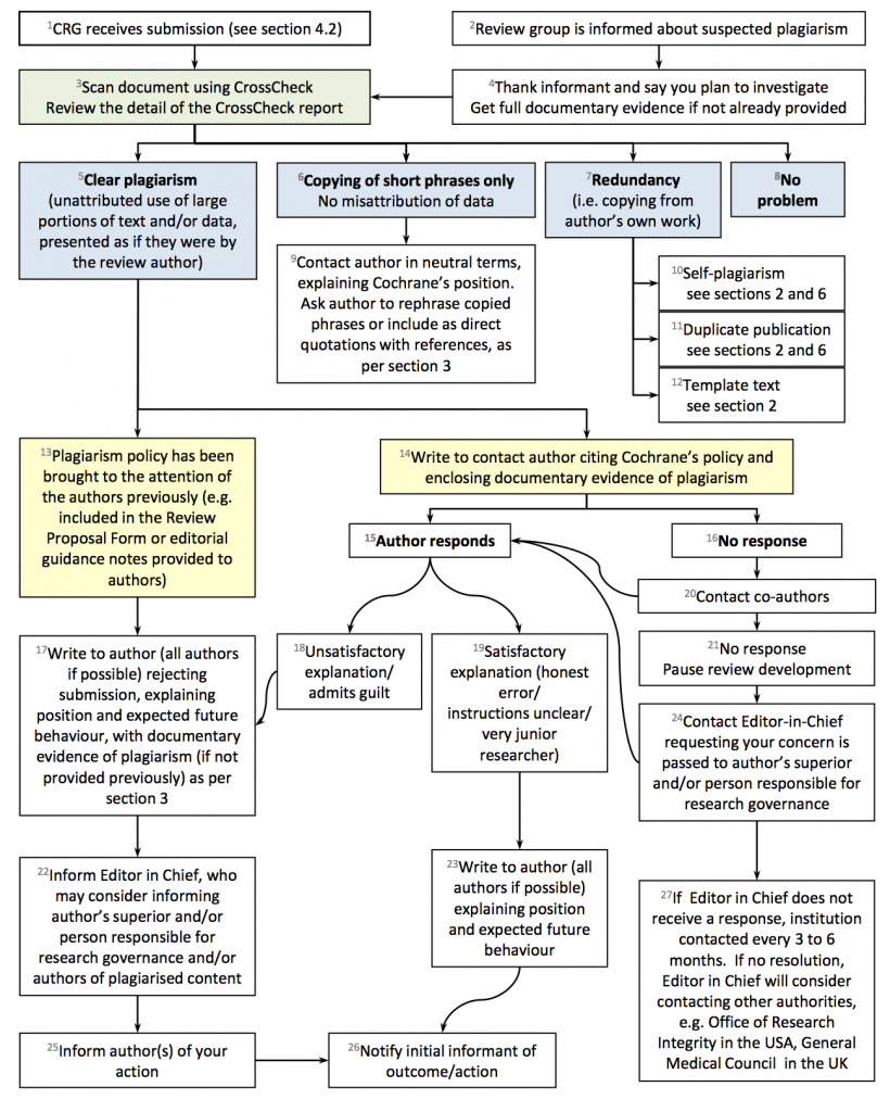 Figure 2. Flowchart: what to do if plagiarism is suspected