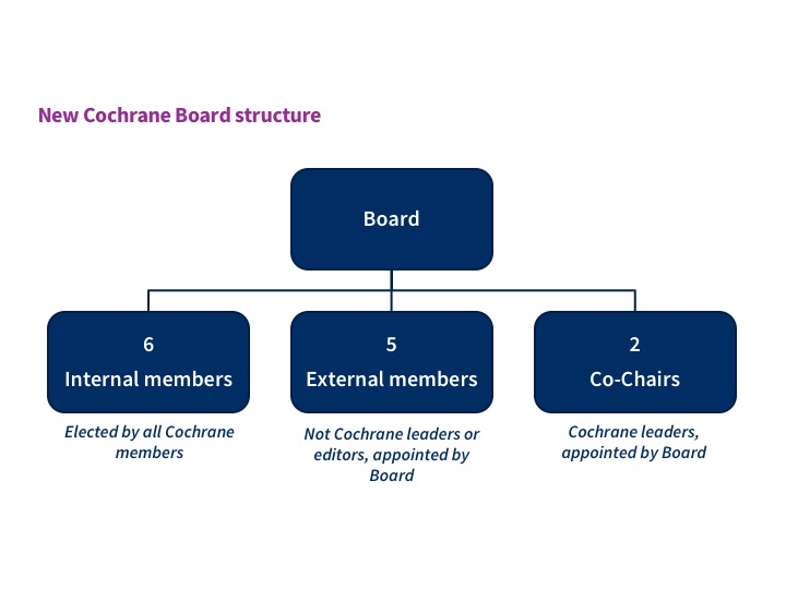 New Cochrane Board structure