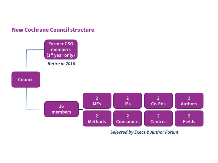 New Cochrane Council structure