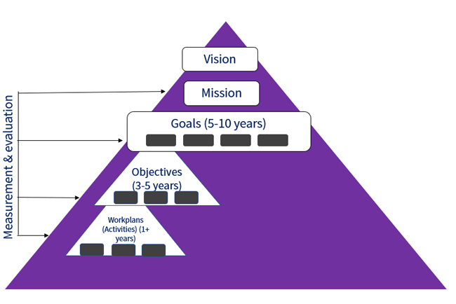 Diagram of the Strategic Framework